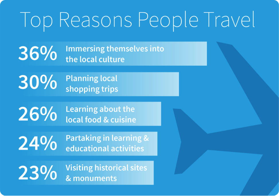 Top Reasons People Travel